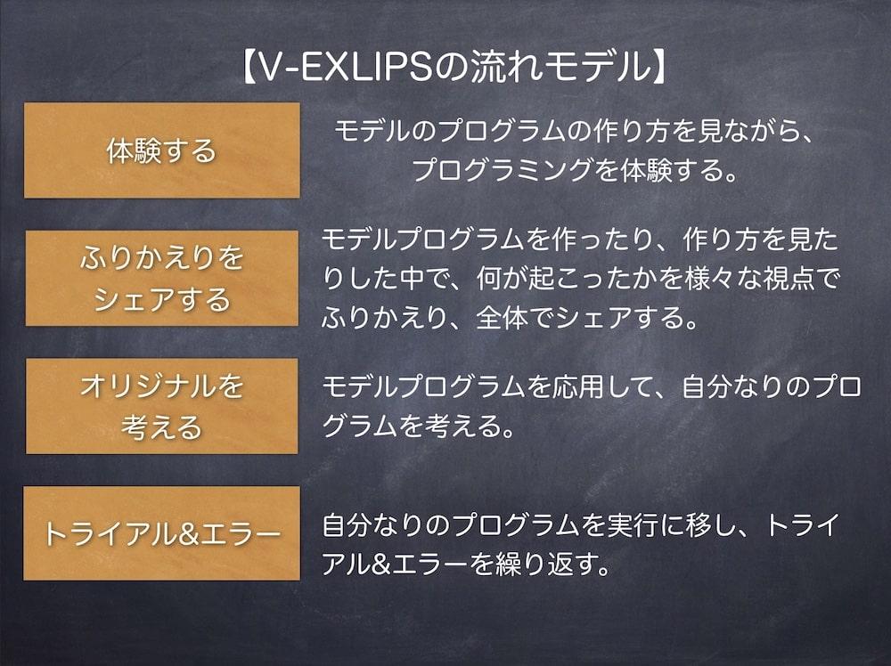 V-EXLIPSの流れ画像