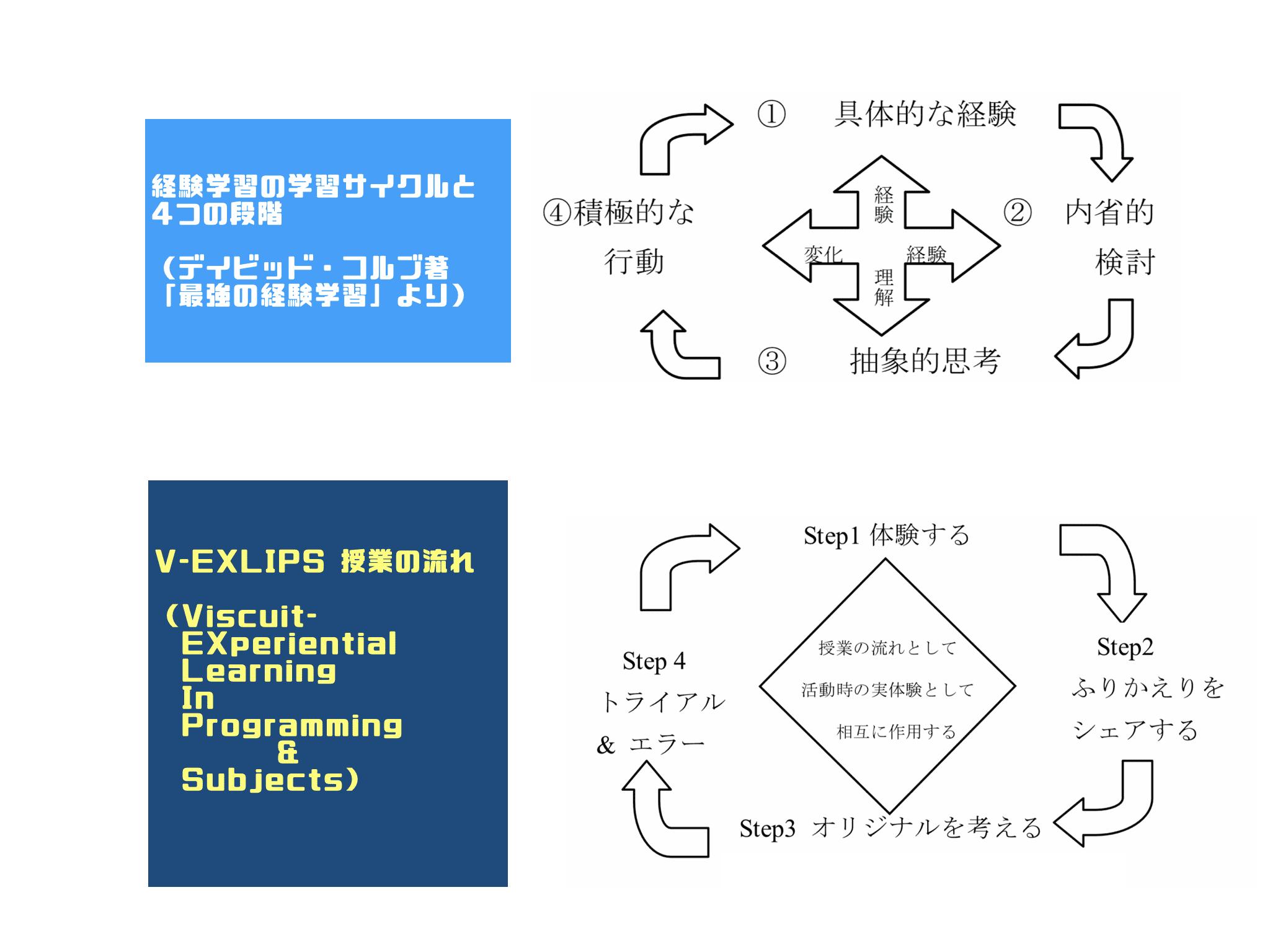 V-EXLIPSと経験学習の比較画像